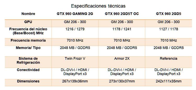 MSI GTX 960 Especificaciones